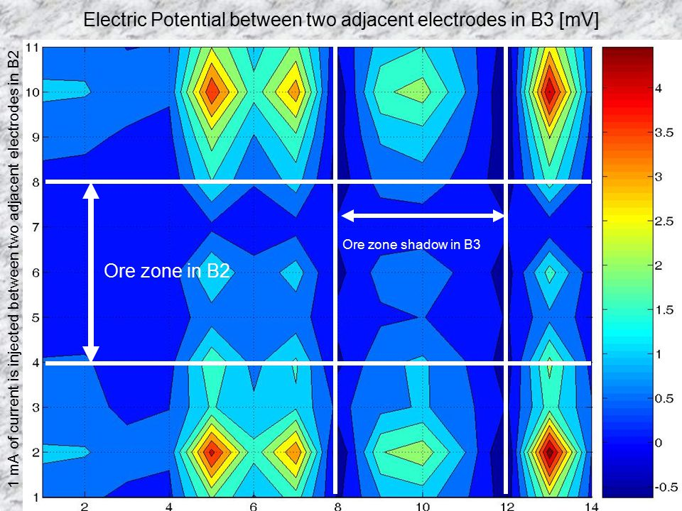 Electric Potential between two adjacent electrodes in B3 [mV]